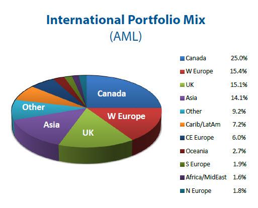 International Portfolio Mix (AML)