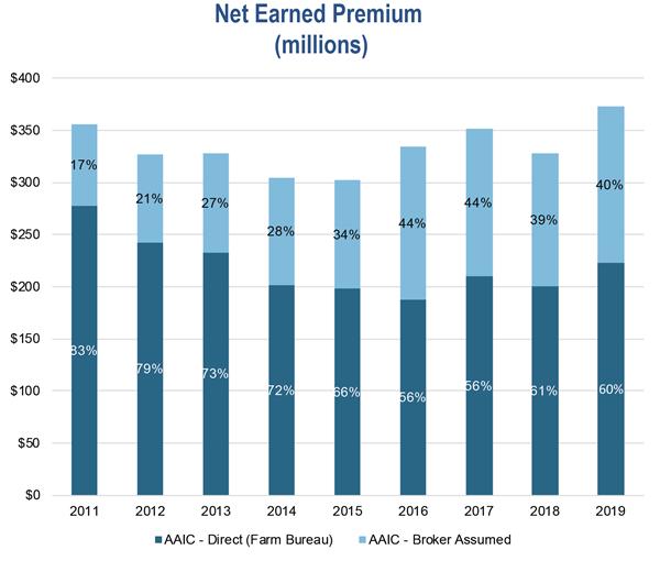 Net Earned Premium 2019